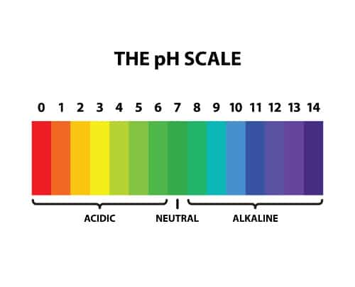 "Graphic of a pH scale for Alkaline Water Treatment going from 0 to 14 with 0-7 marked ""acidic,"" 7-14 marked ""alkaline,"" and 7 marked as ""neutral."""